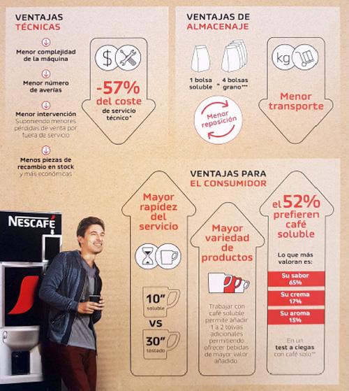Infografía Ventajas de trabajar con el café liofilizado
